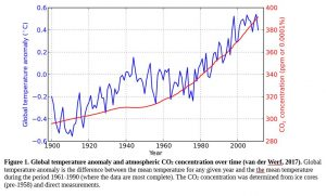Line graph illustrating rise in global temperature and atmospheric carbon dioxide concentration from 1900 to 2000
